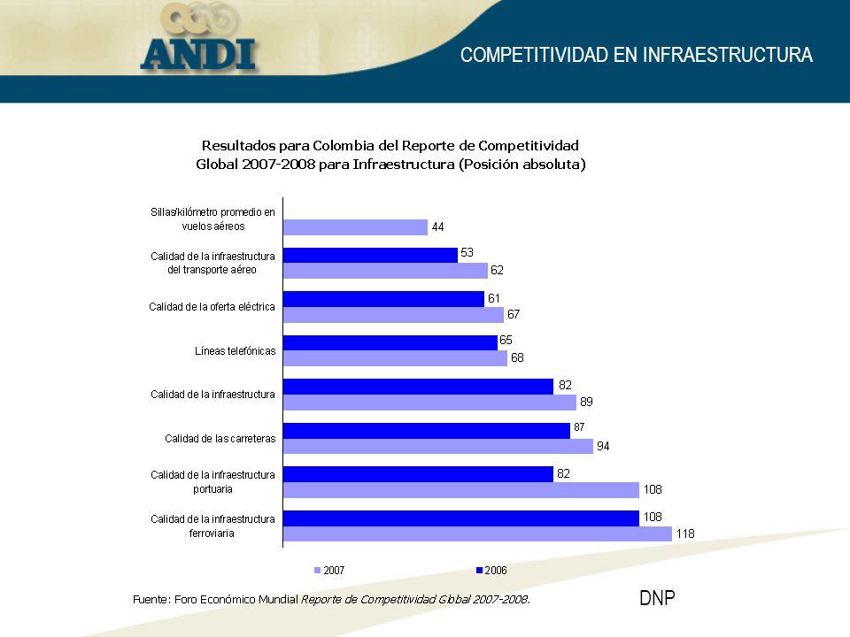 DNP COMPETITIVIDAD EN INFRAESTRUCTURA