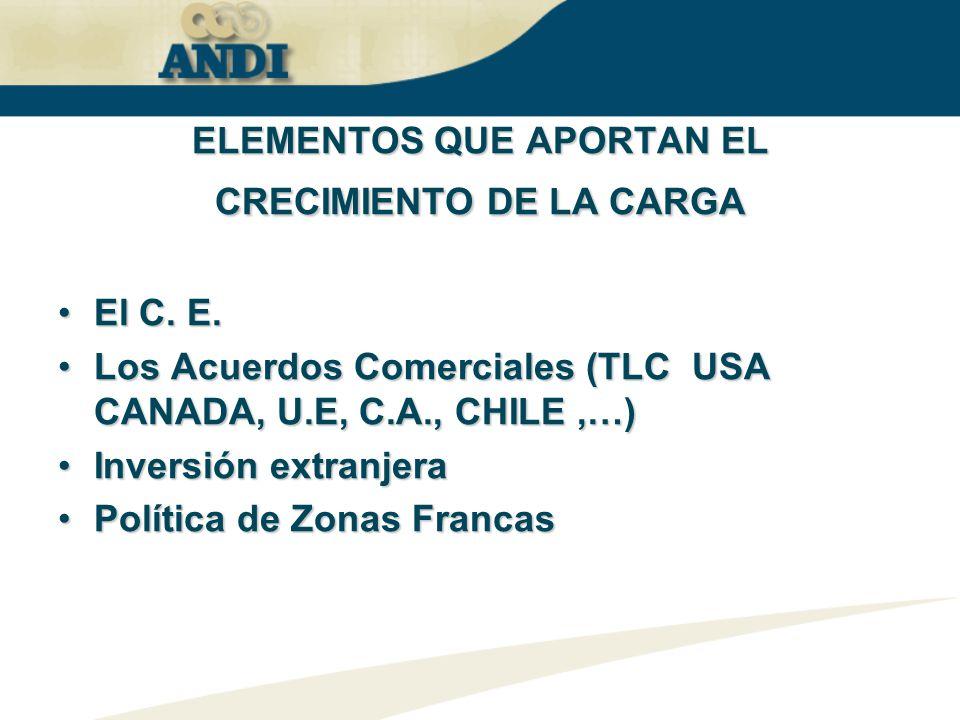 ELEMENTOSQUE APORTAN EL CRECIMIENTO DE LA CARGA ELEMENTOS QUE APORTAN EL CRECIMIENTO DE LA CARGA El C. E.El C. E. Los Acuerdos Comerciales (TLC USA CA