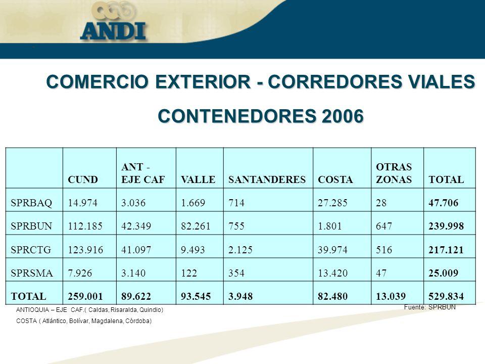 Fuente: Quintero Hnos. Ton 2004 COMERCIO EXTERIOR - CORREDORES VIALES CONTENEDORES 2006 Fuente: SPRBUN VALLE (Cauca y Nariño) ANTIOQUIA – EJE CAF.( Ca