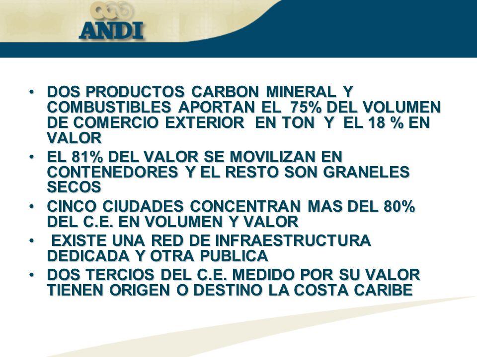 DOS PRODUCTOS CARBON MINERAL Y COMBUSTIBLES APORTAN EL 75% DEL VOLUMEN DE COMERCIO EXTERIOR EN TON Y EL 18 % EN VALORDOS PRODUCTOS CARBON MINERAL Y CO