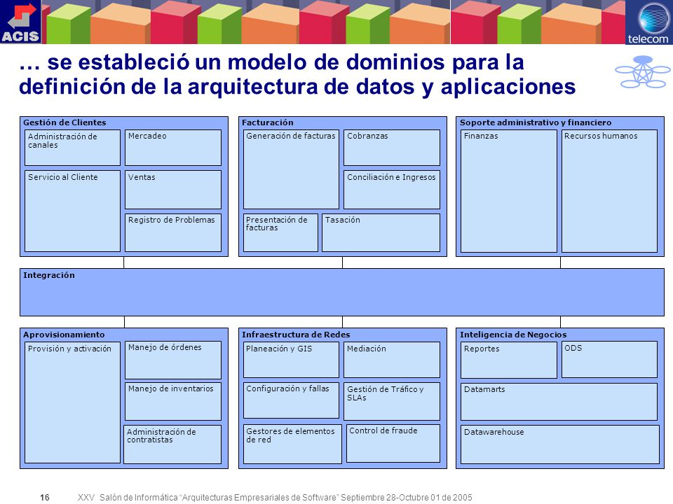 XXV Salón de Informática Arquitecturas Empresariales de Software Septiembre 28-Octubre 01 de 2005 16 … se estableció un modelo de dominios para la def
