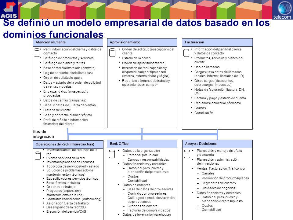 17 Se definió un modelo empresarial de datos basado en los dominios funcionales Atención al ClienteFacturación Perfil información del cliente y datos