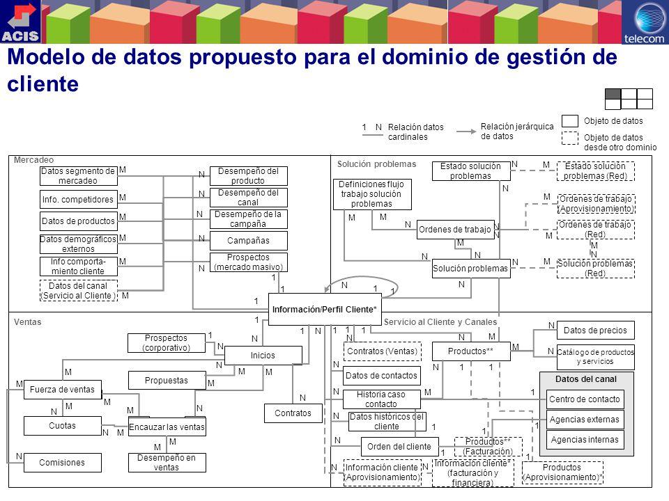 18 Datos del canal Información/Perfil Cliente* Datos segmento de mercadeo Info. competidores Datos de productos Datos demográficos externos Info compo