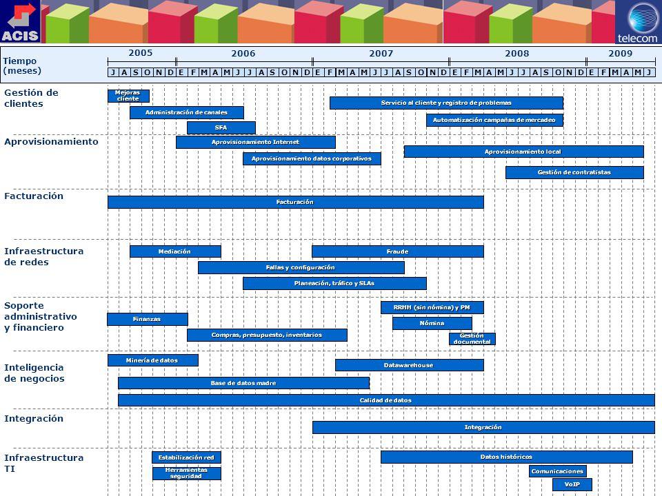 34 Tiempo (meses) 20062007 Gestión de clientes Soporte administrativo y financiero Facturación Integración Aprovisionamiento Infraestructura TI Inteli