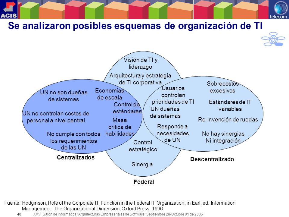 XXV Salón de Informática Arquitecturas Empresariales de Software Septiembre 28-Octubre 01 de 2005 40 Se analizaron posibles esquemas de organización d