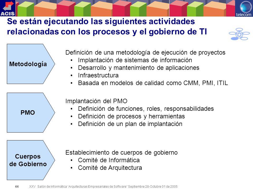 XXV Salón de Informática Arquitecturas Empresariales de Software Septiembre 28-Octubre 01 de 2005 44 Se están ejecutando las siguientes actividades re