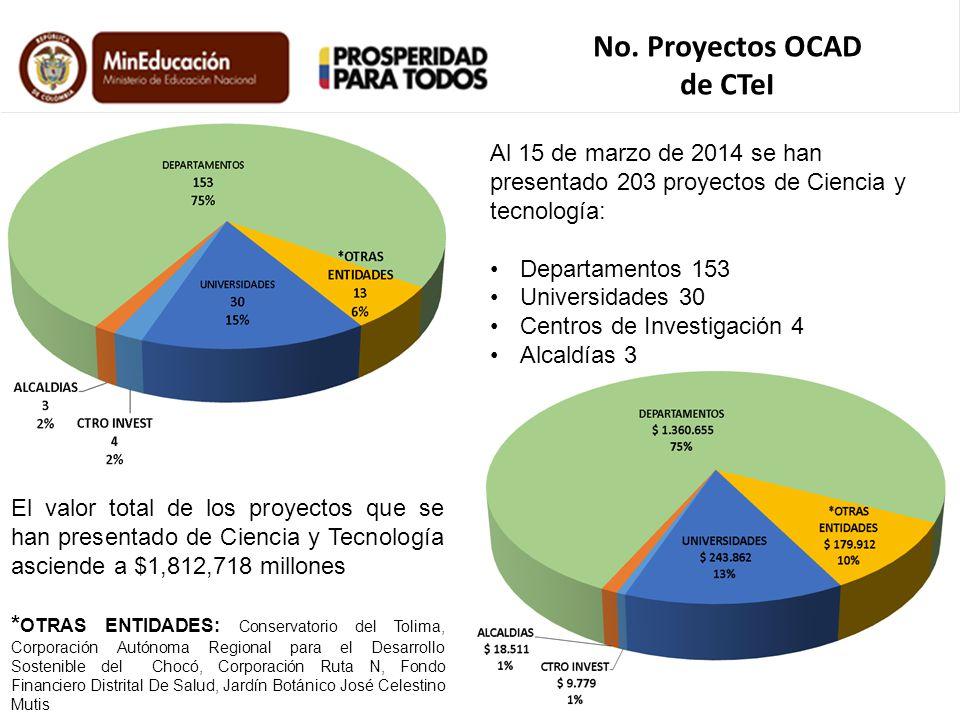 Al 15 de marzo de 2014 se han presentado 203 proyectos de Ciencia y tecnología: Departamentos 153 Universidades 30 Centros de Investigación 4 Alcaldía