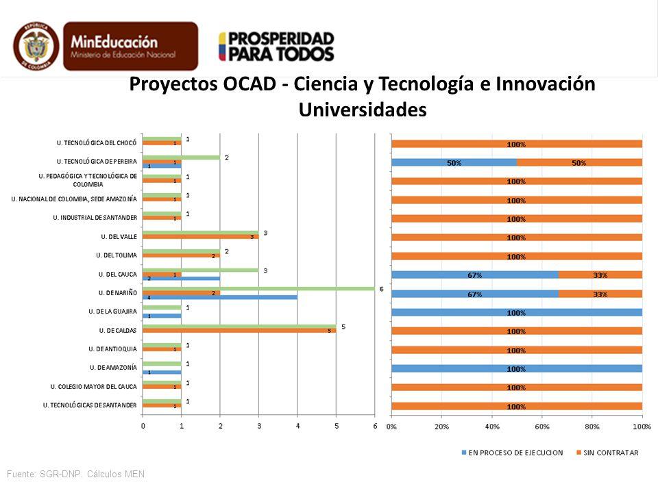 Proyectos OCAD - Ciencia y Tecnología e Innovación Universidades Fuente: SGR-DNP. Cálculos MEN