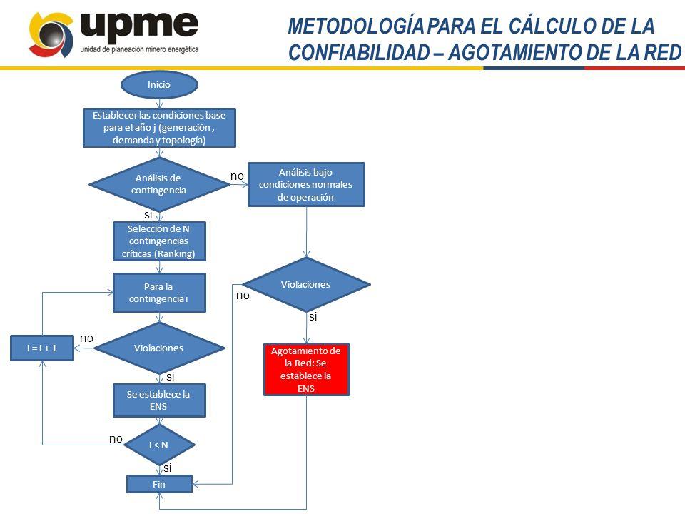 ProyectoDescripciónRestricción que alivia AlférezNueva subestación Alférez 230/115 kV – 336 MVAEste proyecto se definió por agotamiento de la capacidad de transformación del área.