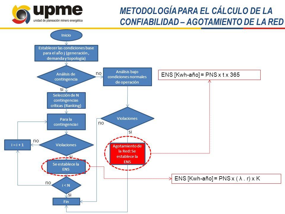 METODOLOGÍA RESOLUCIÓN UPME 0515 de 2008 Beneficios por confiabilidad Energética