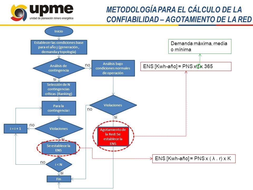 METODOLOGÍA RESOLUCIÓN UPME 0515 de 2008 Beneficios por confiabilidad Energética Beneficios por Reducción de Costo Operativo