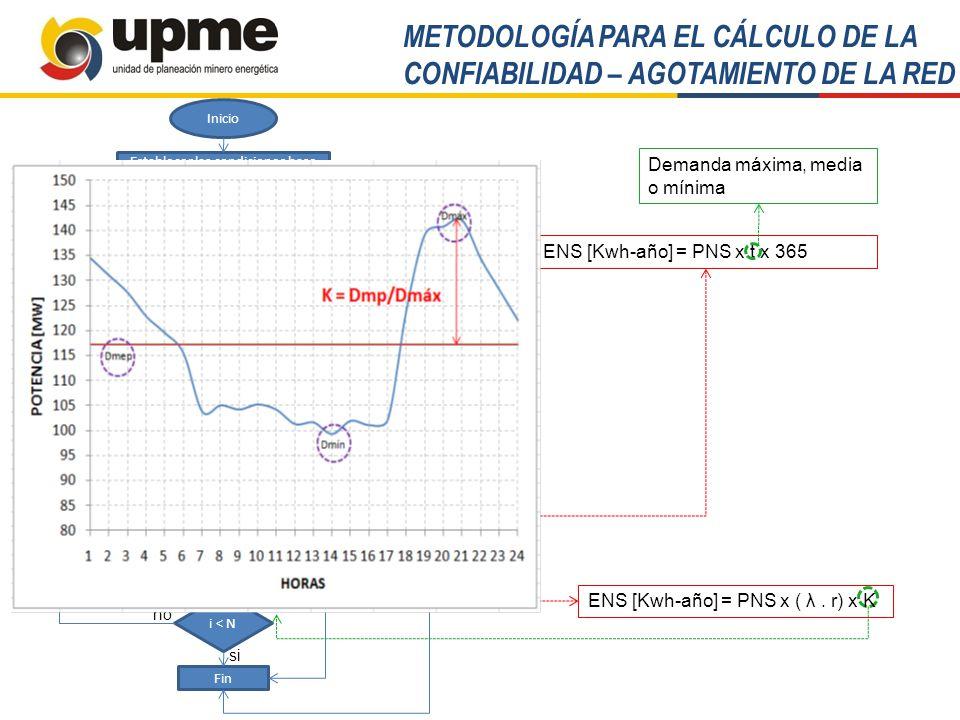 METODOLOGÍA RESOLUCIÓN UPME 0515 de 2008 Beneficios por confiabilidad Energética Beneficios por Reducción de Costo Operativo Costo del Cargo x Confiabilidad