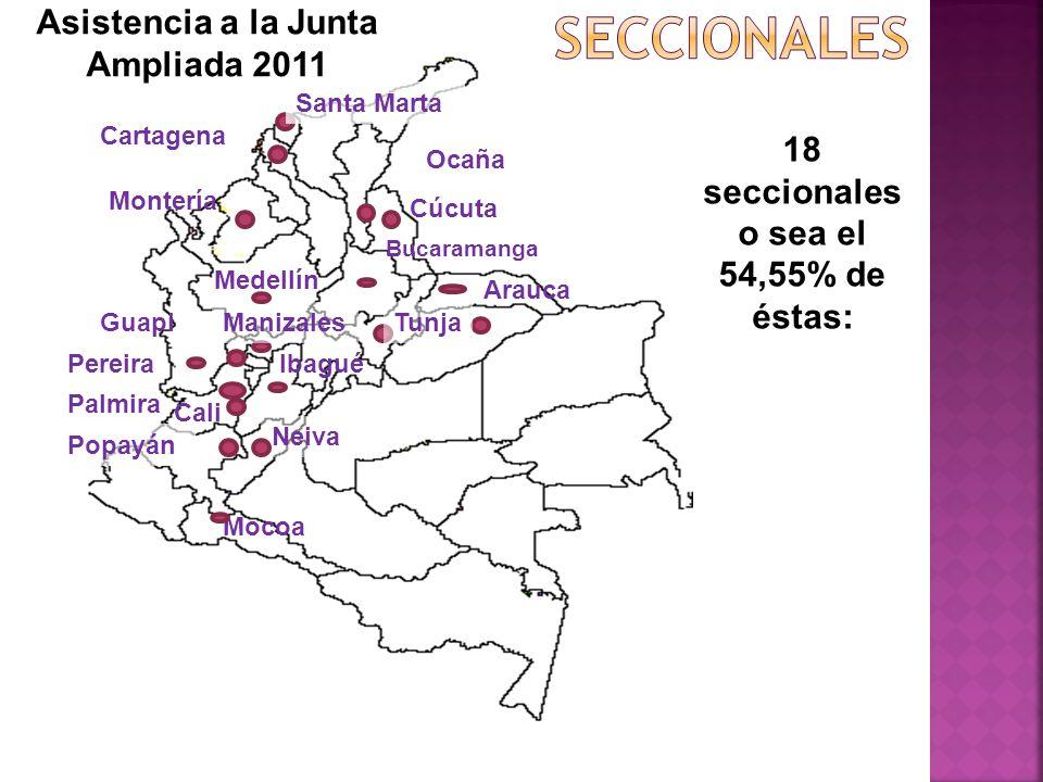 Asistencia a la Junta Ampliada 2011 18 seccionales o sea el 54,55% de éstas: Bucaramanga Arauca Cali Cartagena Cúcuta Guapi Ibagué Manizales Medellín