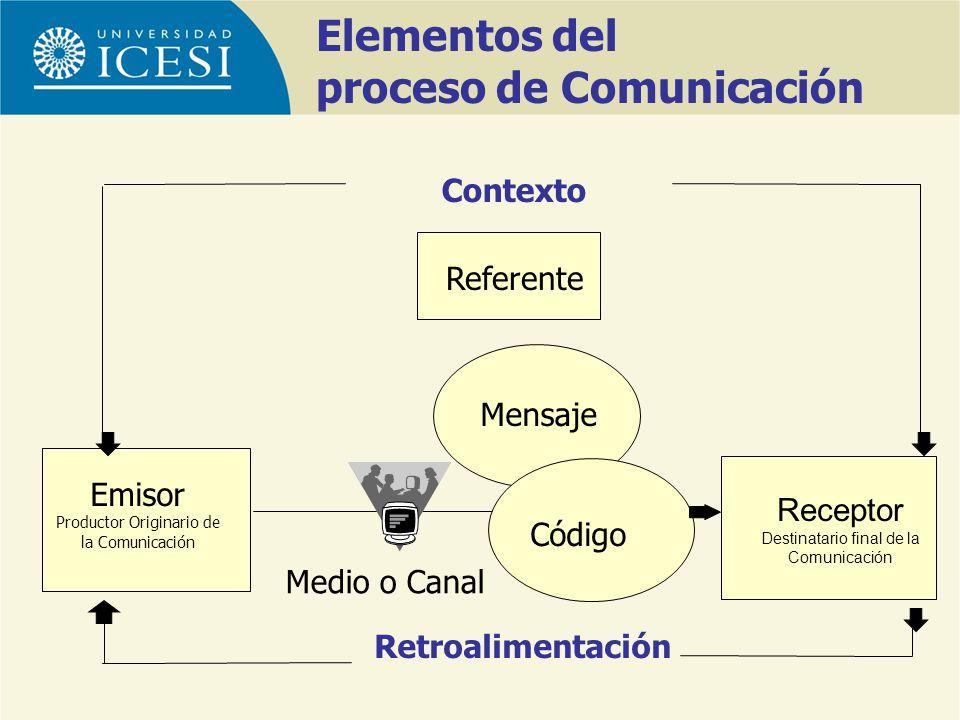 Elementos del proceso de Comunicación Emisor Productor Originario de la Comunicación Receptor Destinatario final de la Comunicación Código Mensaje Med
