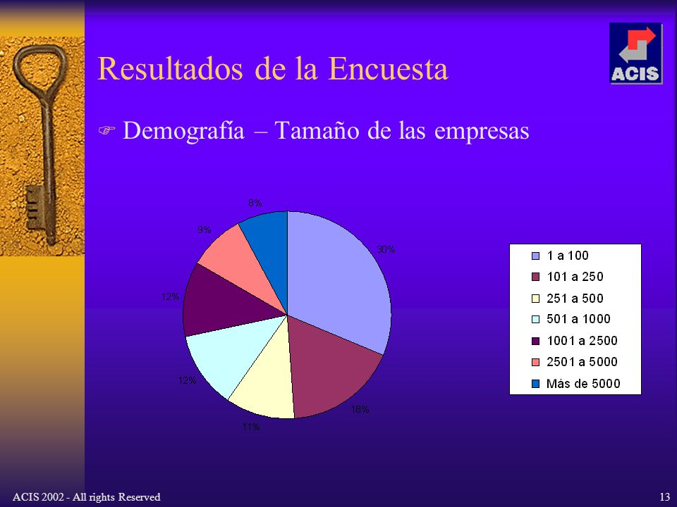 ACIS 2002 - All rights Reserved13 Resultados de la Encuesta Demografía – Tamaño de las empresas