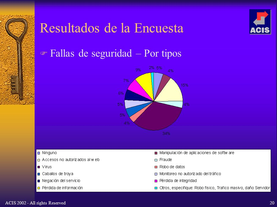 ACIS 2002 - All rights Reserved20 Resultados de la Encuesta Fallas de seguridad – Por tipos