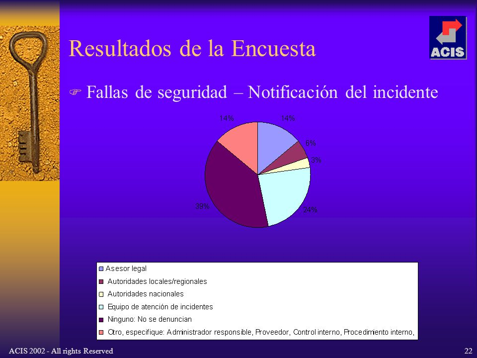 ACIS 2002 - All rights Reserved22 Resultados de la Encuesta Fallas de seguridad – Notificación del incidente
