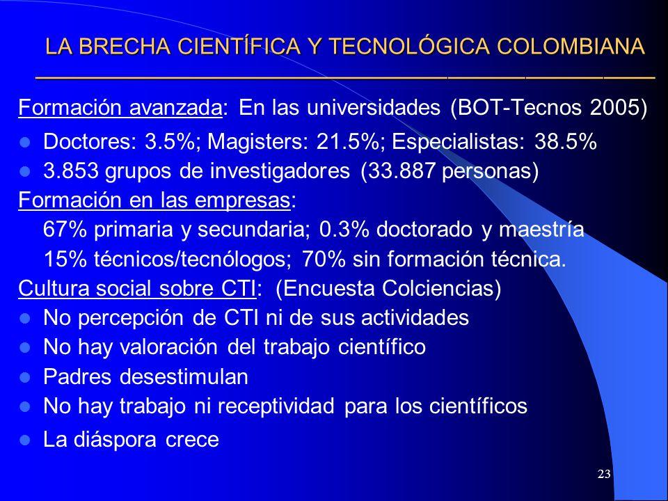 23 LA BRECHA CIENTÍFICA Y TECNOLÓGICA COLOMBIANA LA BRECHA CIENTÍFICA Y TECNOLÓGICA COLOMBIANA Formación avanzada: En las universidades (BOT-Tecnos 20