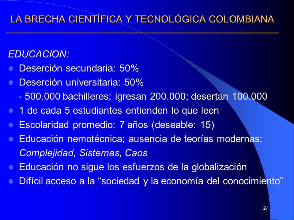 24 LA BRECHA CIENTÍFICA Y TECNOLÓGICA COLOMBIANA LA BRECHA CIENTÍFICA Y TECNOLÓGICA COLOMBIANA EDUCACION: Deserción secundaria: 50% Deserción universi