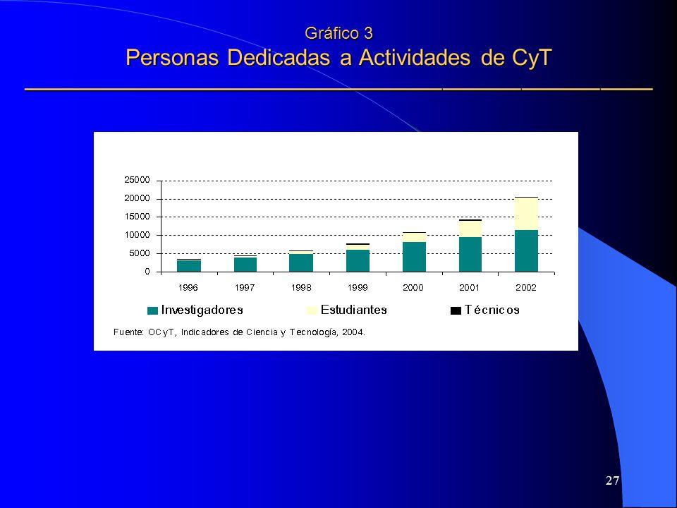 27 Gráfico 3 Personas Dedicadas a Actividades de CyT Gráfico 3 Personas Dedicadas a Actividades de CyT