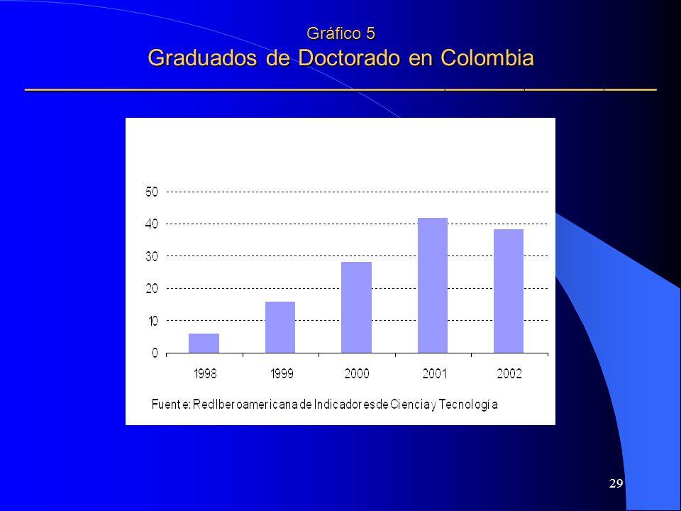 29 Gráfico 5 Graduados de Doctorado en Colombia Gráfico 5 Graduados de Doctorado en Colombia