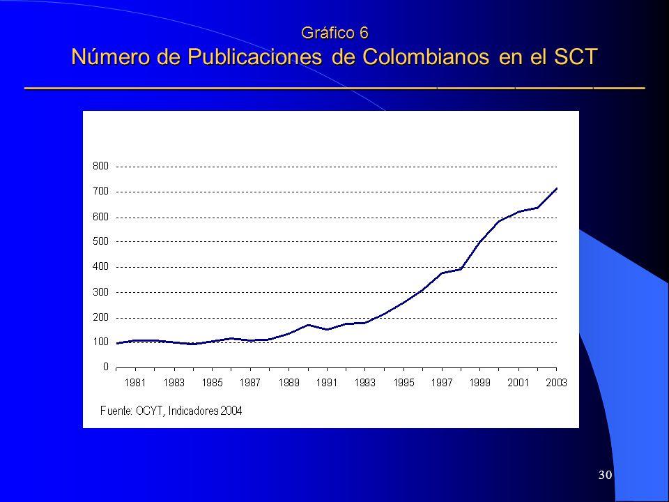 30 Gráfico 6 Número de Publicaciones de Colombianos en el SCT Gráfico 6 Número de Publicaciones de Colombianos en el SCT
