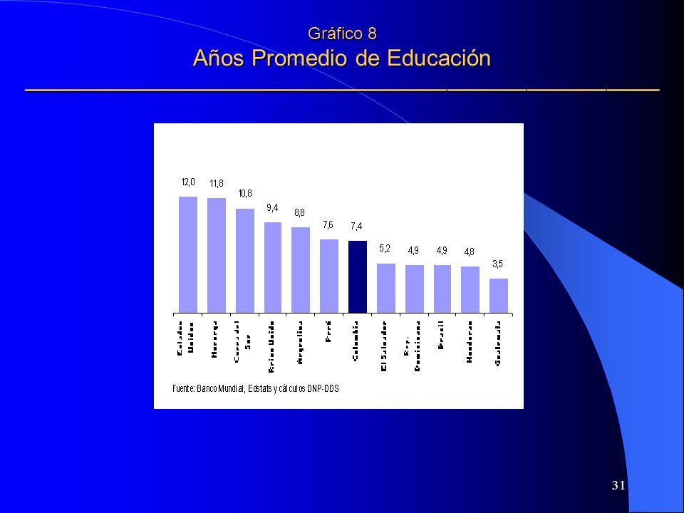 31 Gráfico 8 Años Promedio de Educación Gráfico 8 Años Promedio de Educación