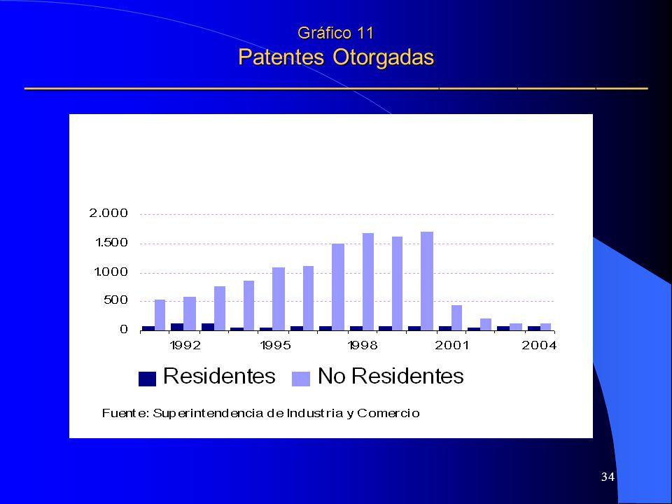34 Gráfico 11 Patentes Otorgadas Gráfico 11 Patentes Otorgadas