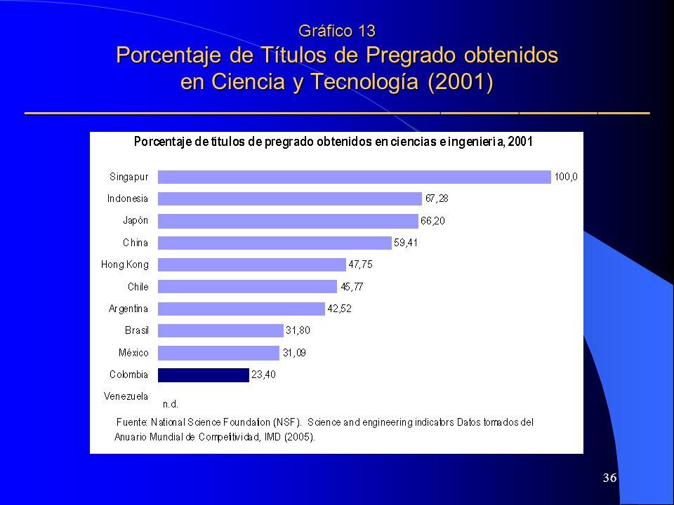 36 Gráfico 13 Porcentaje de Títulos de Pregrado obtenidos en Ciencia y Tecnología (2001) Gráfico 13 Porcentaje de Títulos de Pregrado obtenidos en Cie
