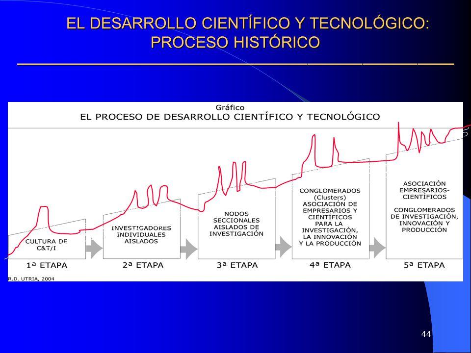 44 EL DESARROLLO CIENTÍFICO Y TECNOLÓGICO: PROCESO HISTÓRICO EL DESARROLLO CIENTÍFICO Y TECNOLÓGICO: PROCESO HISTÓRICO