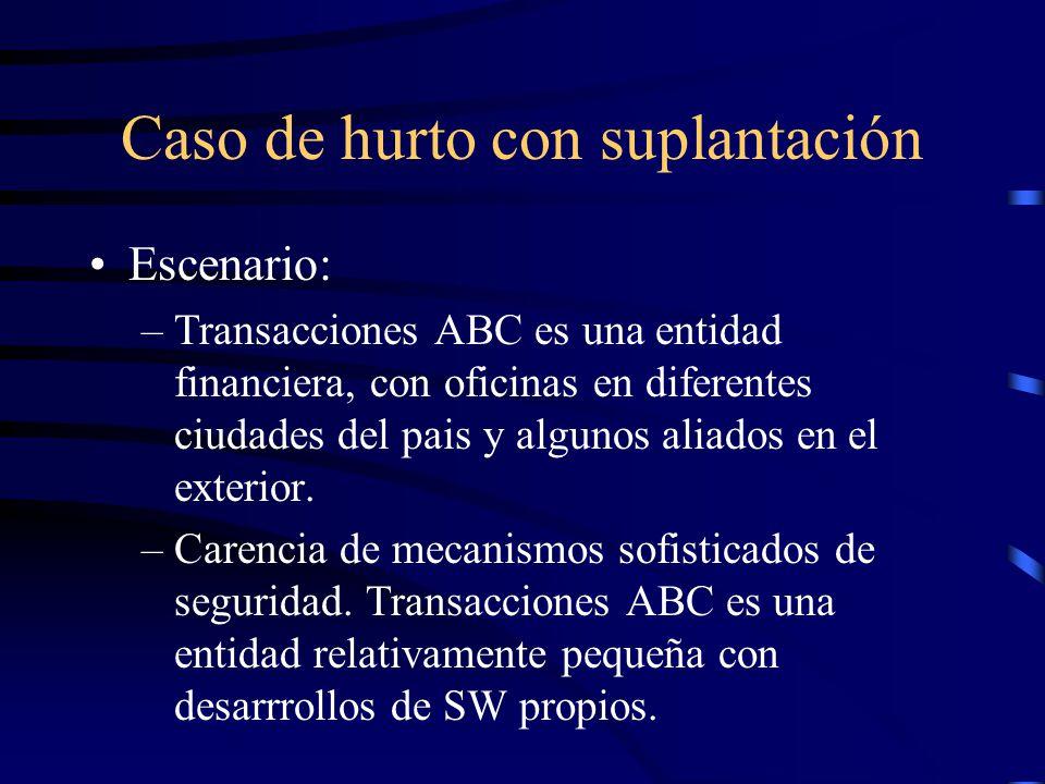 Caso de hurto con suplantación Escenario: –Transacciones ABC es una entidad financiera, con oficinas en diferentes ciudades del pais y algunos aliados