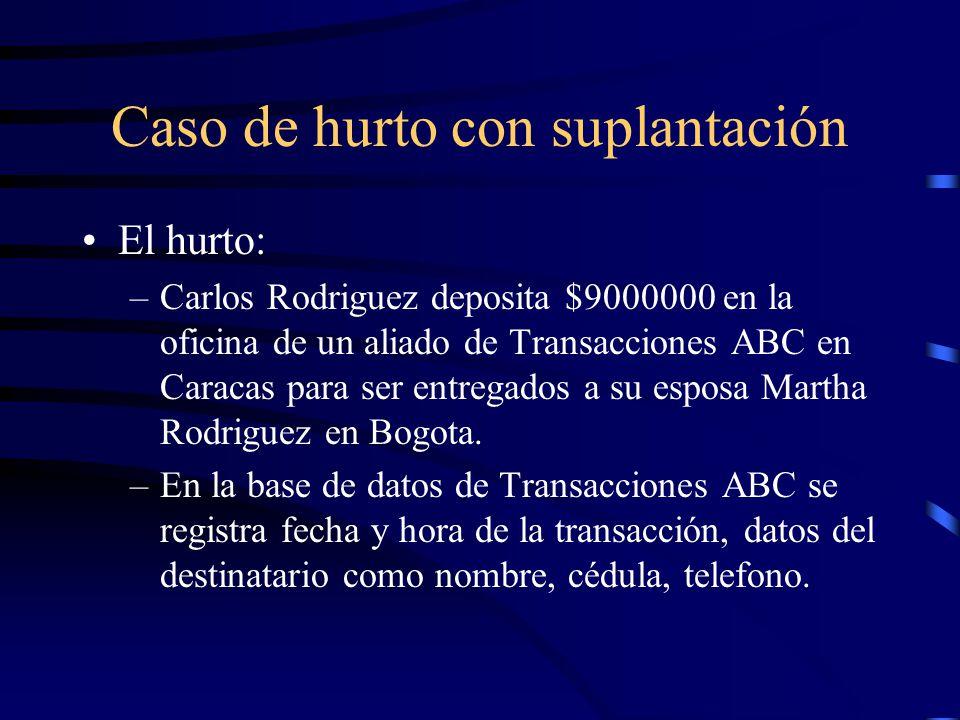 Caso de hurto con suplantación El hurto: –Tres dias despues, Martha Rodriguez se presenta en las oficinas de Transacciones ABC en Bogotá a reclamar su dinero.