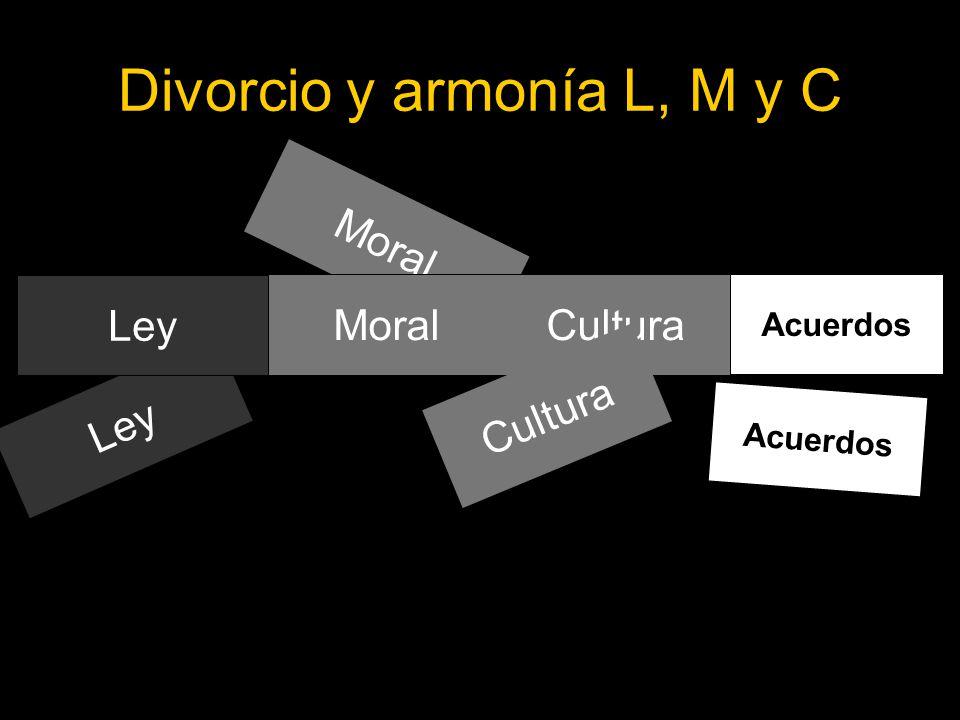 Marco conceptual Mecanismos de regulación Moral Divorcio y armonía L, M y C Ley Acuerdos Moral Cultura Ley Acuerdos Cultura