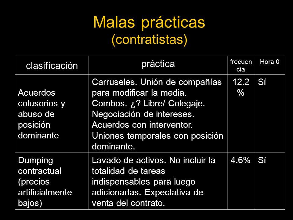 Malas prácticas (contratistas) clasificación práctica frecuen cia Hora 0 Acuerdos colusorios y abuso de posición dominante Carruseles.