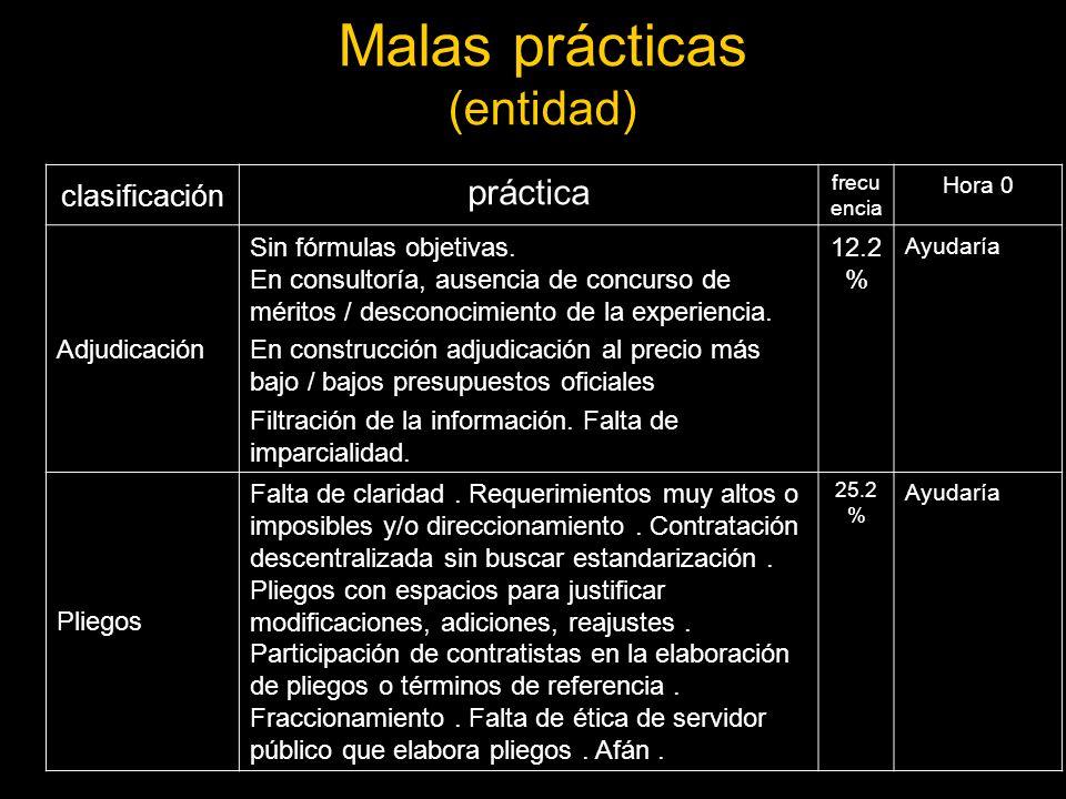 Malas prácticas (entidad) clasificación práctica frecu encia Hora 0 Adjudicación Sin fórmulas objetivas.