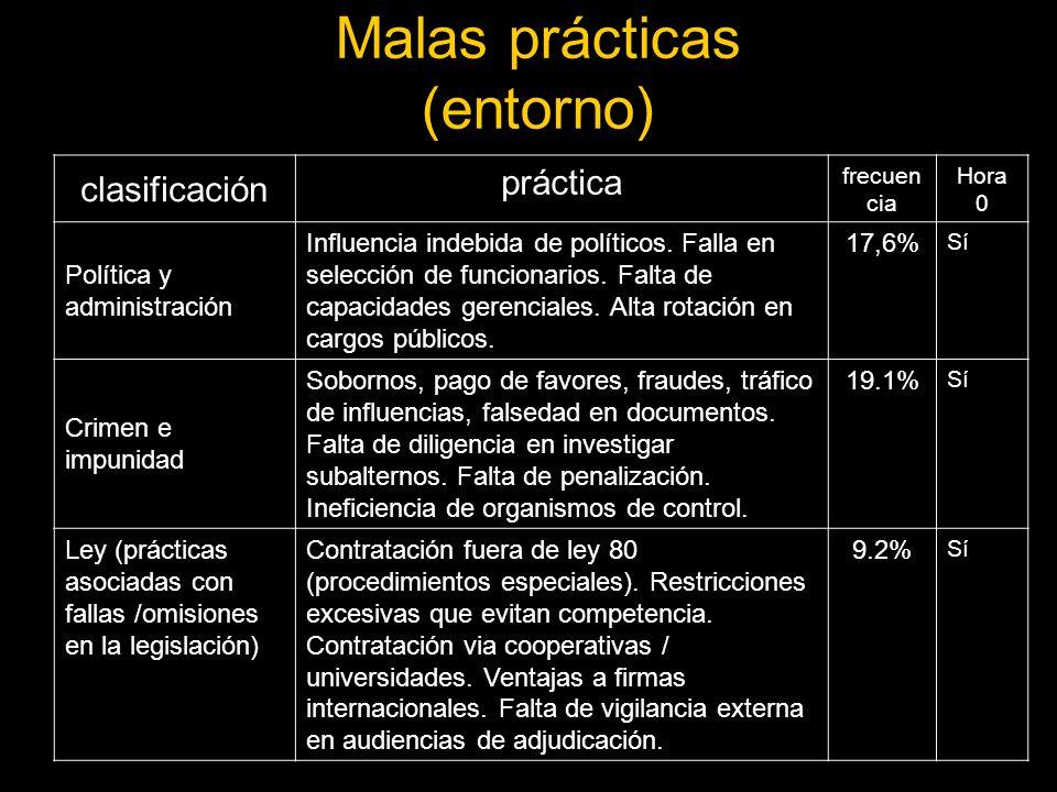 Malas prácticas (entorno) clasificación práctica frecuen cia Hora 0 Política y administración Influencia indebida de políticos.