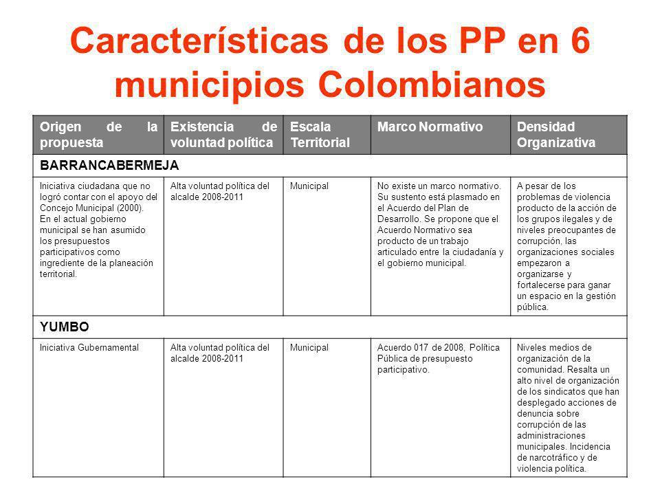 Características de los PP en 6 municipios Colombianos Origen de la propuesta Existencia de voluntad política Escala Territorial Marco NormativoDensida