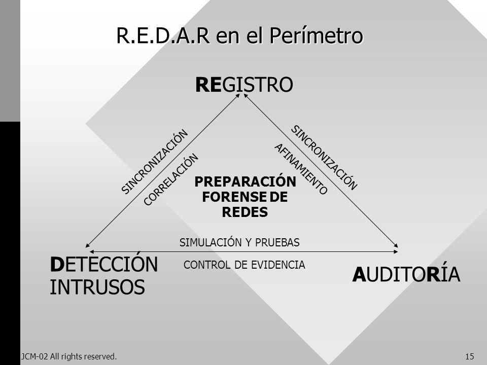 JCM-02 All rights reserved.15 R.E.D.A.R en el Perímetro REGISTRO DETECCIÓN INTRUSOS AUDITORÍA PREPARACIÓN FORENSE DE REDES SINCRONIZACIÓN CORRELACIÓN