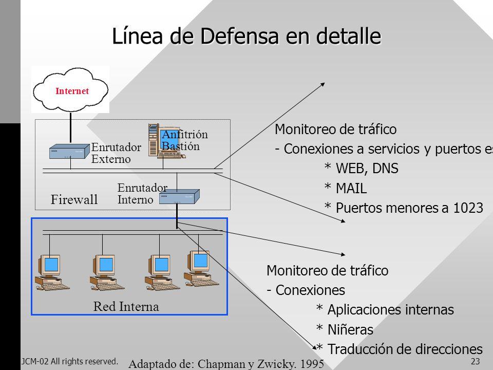 JCM-02 All rights reserved.23 Línea de Defensa en detalle Adaptado de: Chapman y Zwicky. 1995 Internet Firewall Enrutador Externo Enrutador Interno An
