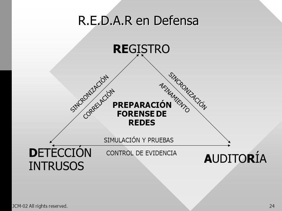 JCM-02 All rights reserved.24 R.E.D.A.R en Defensa REGISTRO DETECCIÓN INTRUSOS AUDITORÍA PREPARACIÓN FORENSE DE REDES SINCRONIZACIÓN CORRELACIÓN SINCR