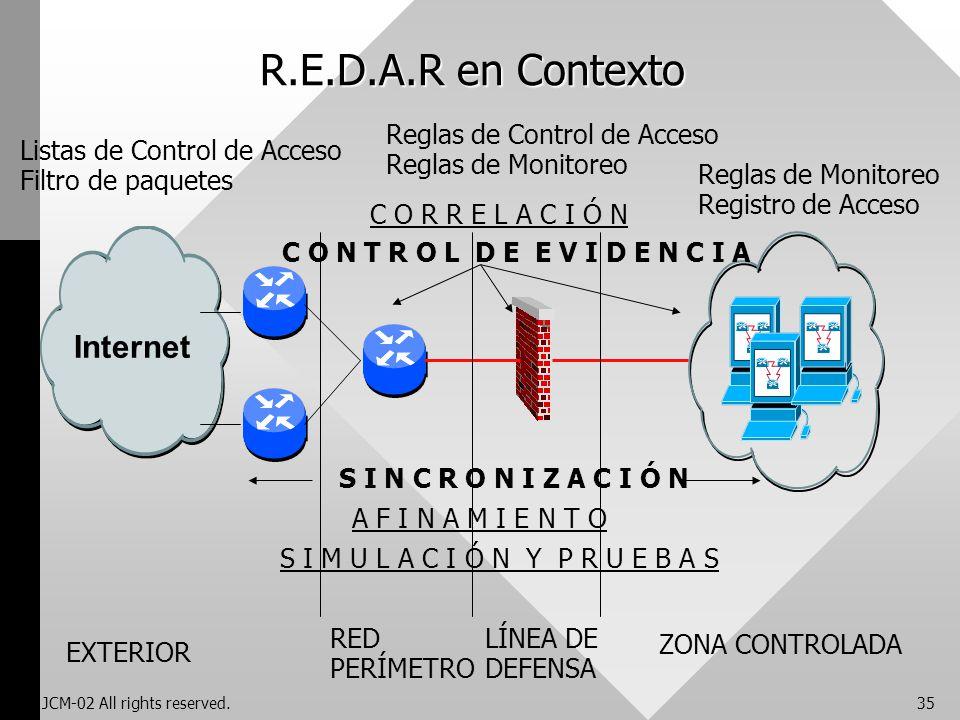 JCM-02 All rights reserved.35 R.E.D.A.R en Contexto Internet EXTERIOR ZONA CONTROLADA LÍNEA DE DEFENSA RED PERÍMETRO Listas de Control de Acceso Filtr