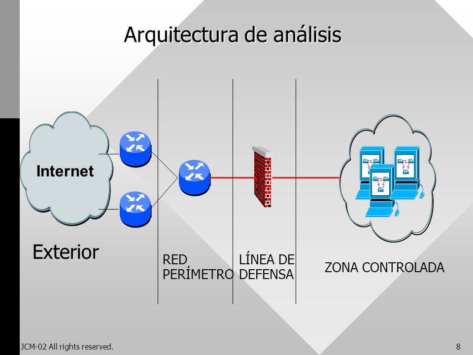JCM-02 All rights reserved.8 Arquitectura de análisis Internet Exterior ZONA CONTROLADA LÍNEA DE DEFENSA RED PERÍMETRO