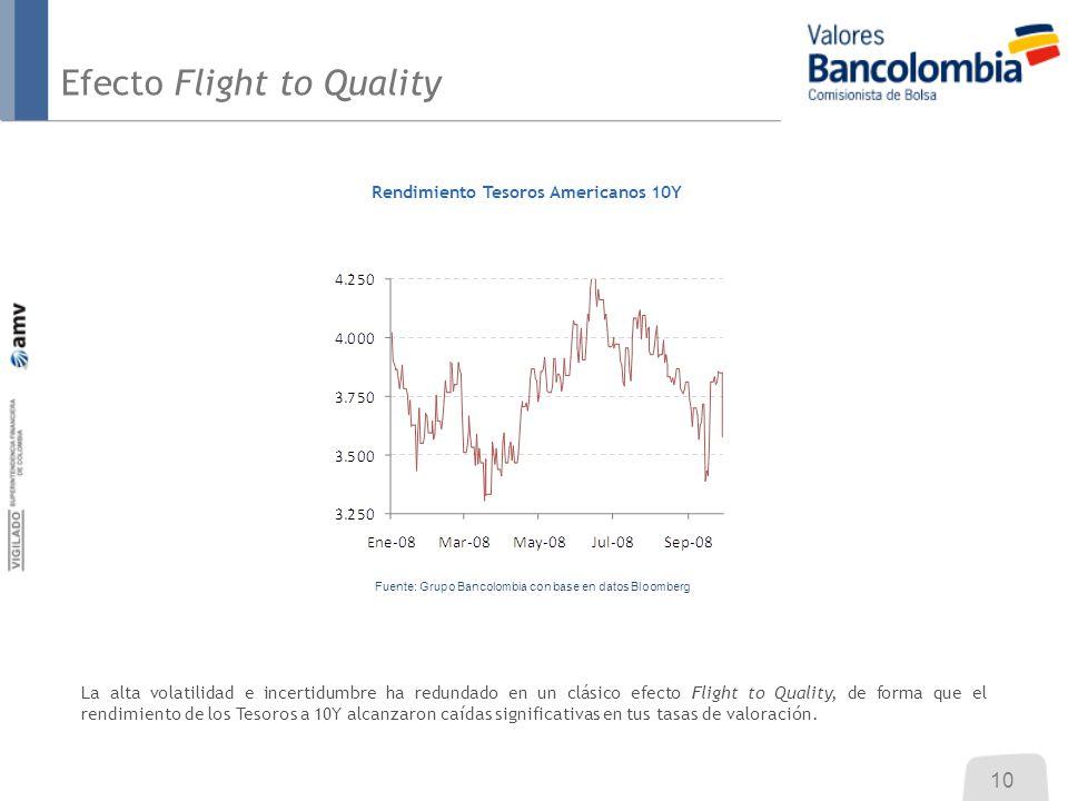 Efecto Flight to Quality Rendimiento Tesoros Americanos 10Y La alta volatilidad e incertidumbre ha redundado en un clásico efecto Flight to Quality, d