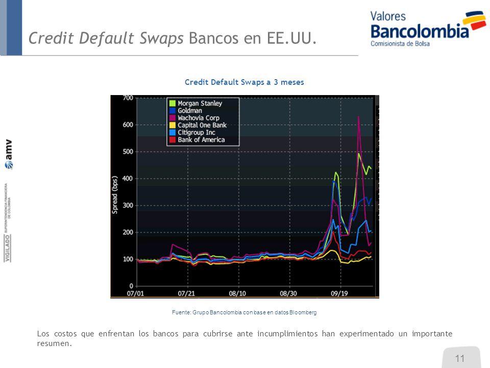 Credit Default Swaps Bancos en EE.UU. Credit Default Swaps a 3 meses Los costos que enfrentan los bancos para cubrirse ante incumplimientos han experi