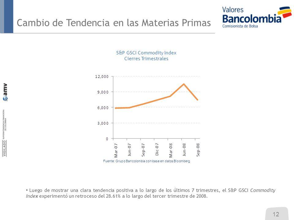 Cambio de Tendencia en las Materias Primas S&P GSCI Commodity Index Cierres Trimestrales Luego de mostrar una clara tendencia positiva a lo largo de los últimos 7 trimestres, el S&P GSCI Commodity Index experimentó un retroceso del 28.61% a lo largo del tercer trimestre de 2008.