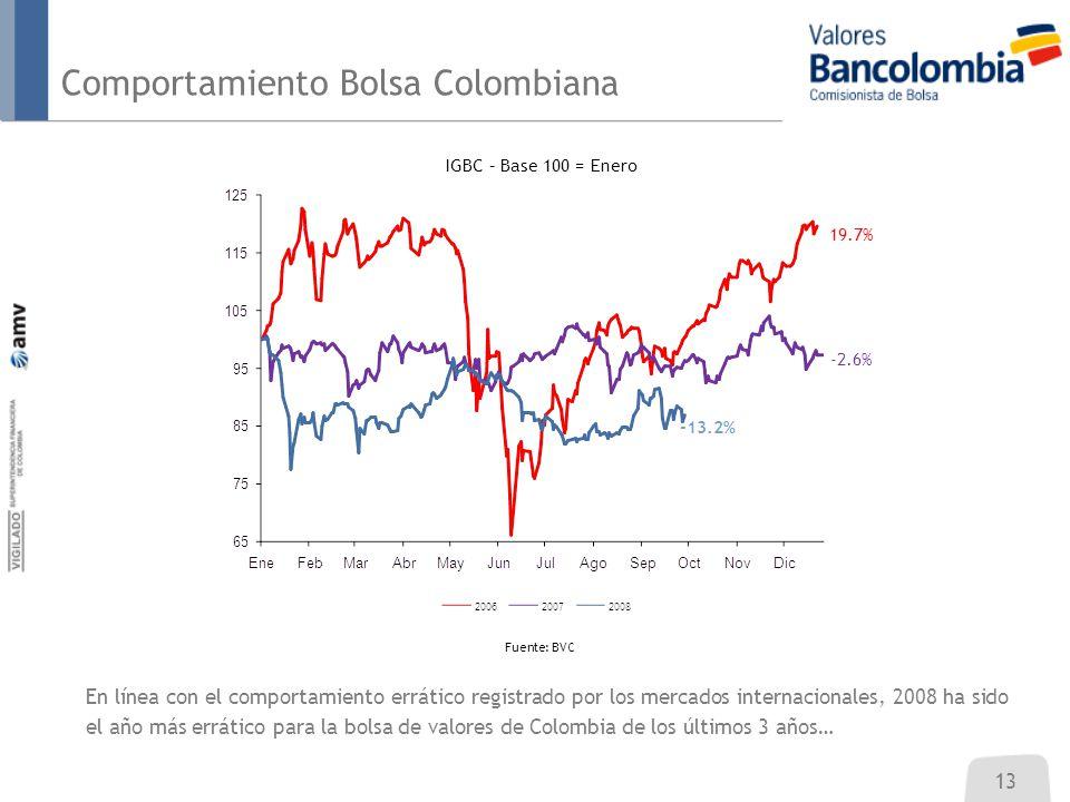 Comportamiento Bolsa Colombiana 13 En línea con el comportamiento errático registrado por los mercados internacionales, 2008 ha sido el año más errático para la bolsa de valores de Colombia de los últimos 3 años… IGBC – Base 100 = Enero Fuente: BVC 19.7% -2.6% -13.2%