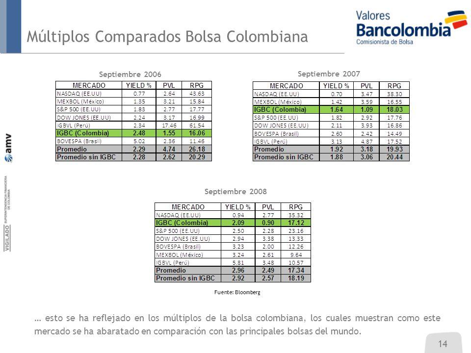 Múltiplos Comparados Bolsa Colombiana 14 … esto se ha reflejado en los múltiplos de la bolsa colombiana, los cuales muestran como este mercado se ha abaratado en comparación con las principales bolsas del mundo.