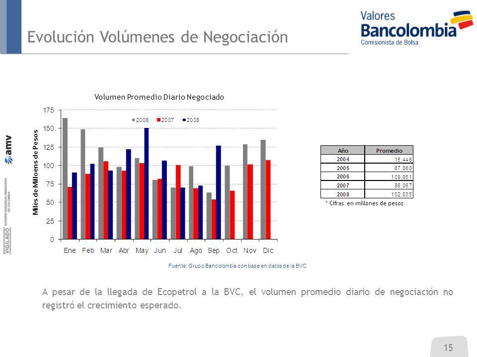 Evolución Volúmenes de Negociación 15 A pesar de la llegada de Ecopetrol a la BVC, el volumen promedio diario de negociación no registró el crecimient