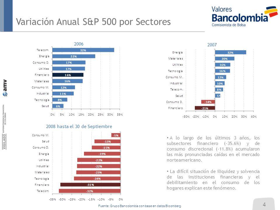 2006 2007 2008 hasta el 30 de Septiembre Variación Anual S&P 500 por Sectores A lo largo de los últimos 3 años, los subsectores financiero (-35.6%) y