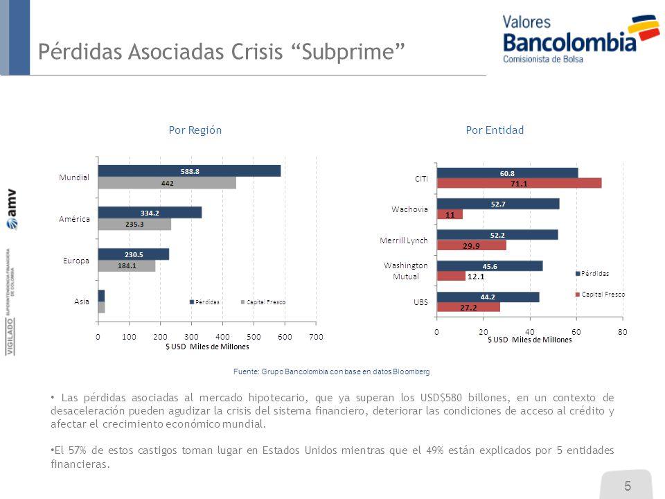 Pérdidas Asociadas Crisis Subprime Por Entidad Las pérdidas asociadas al mercado hipotecario, que ya superan los USD$580 billones, en un contexto de d